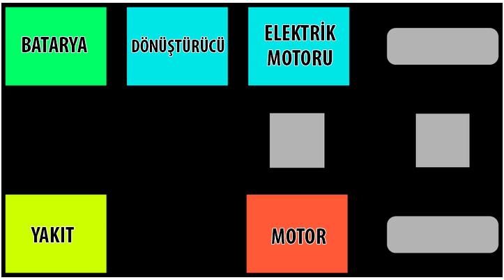 hibrit araba ne demek - hybrid yakıt nedir - hybrid araba nedir