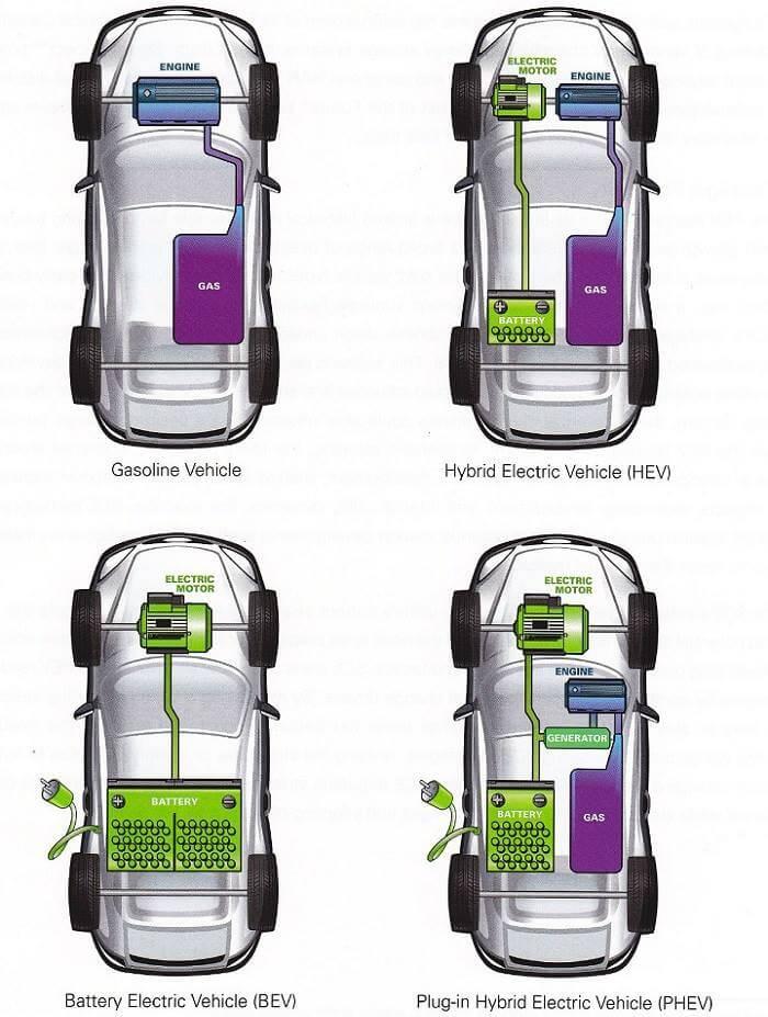 Toyota hybrid - Renault hybrid - Honda hybrid - Hybrid motor nedir?